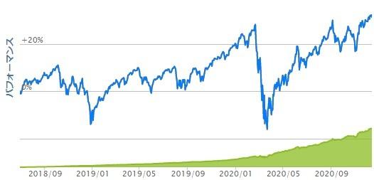 S&P500設定来