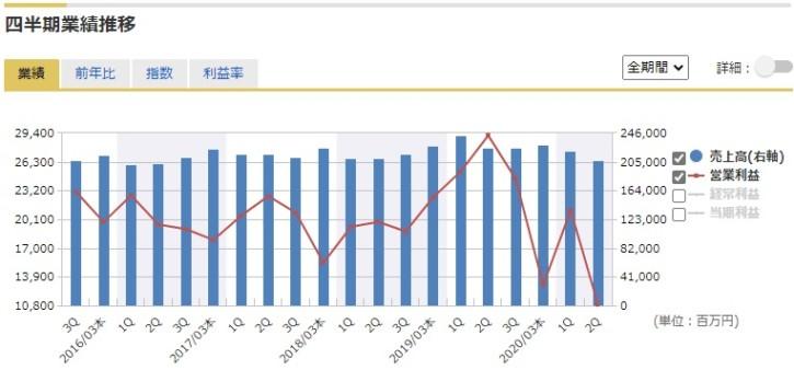 日立 キャピタル 株価 日立キャピタル (8586) : 株価/予想・目標株価