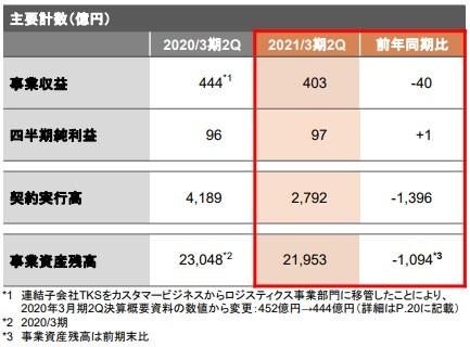 日立 キャピタル 株価 日立キャピタル(株)【8586】:株式/株価